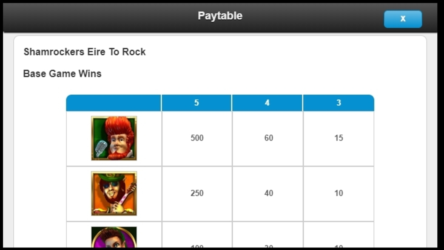 Info of Shamrockers Eire to Rock Slot Game by IGT