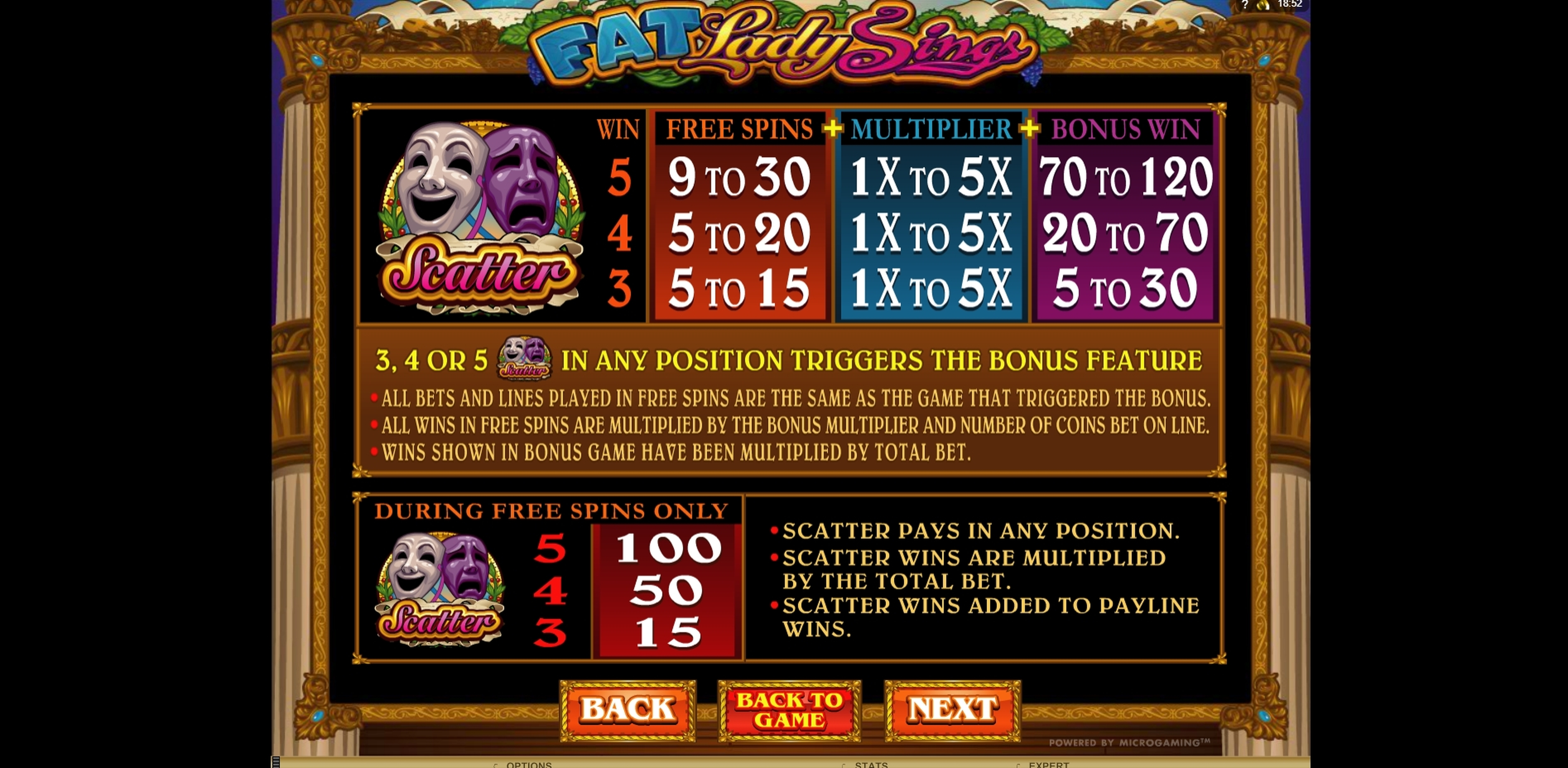 Info of Fat Lady Sings Slot Game by Microgaming